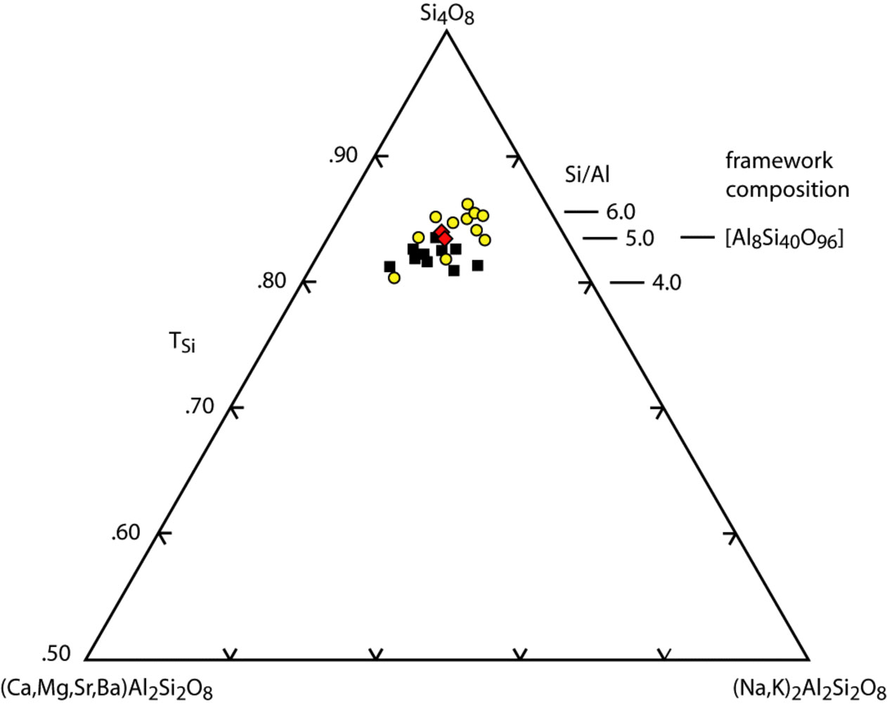 Iza Commission On Natural Zeolites Zeolite Process Flow Diagram R2 R Si Plot Of The Mordenite Compositions From Passaglia 1975 And Deer Et Al 2004 Black Squares Represent Samples Cavities In Basaltic